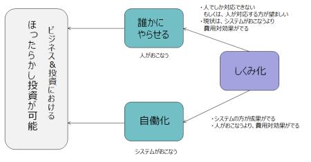 7.ポケッツ関係図